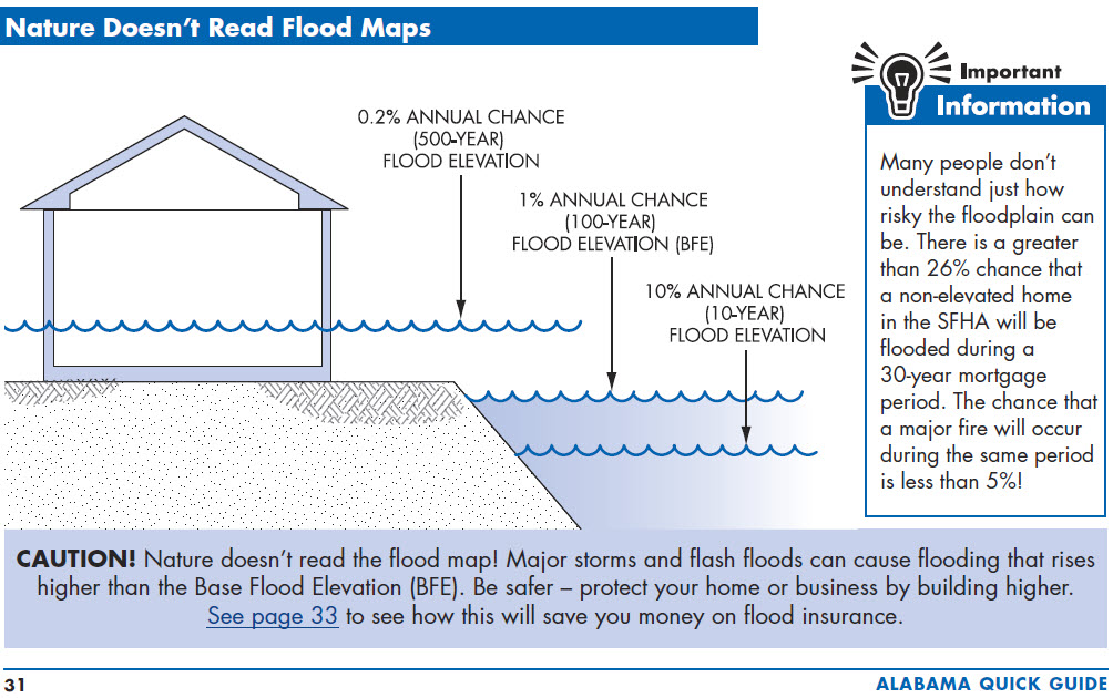 Elevation Certificate | Elevation Survey | Flood Survey